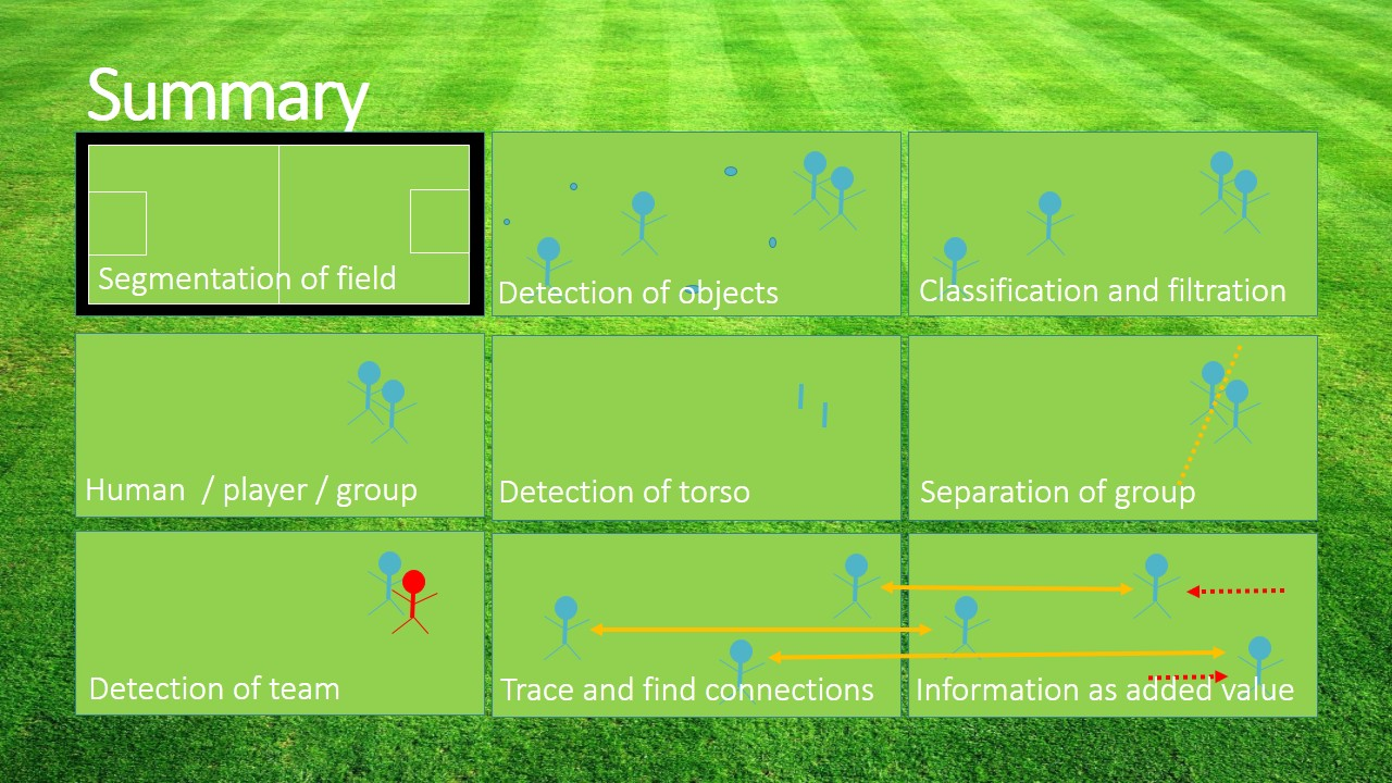 Detection of objects in soccer – Vision & Graphics Group