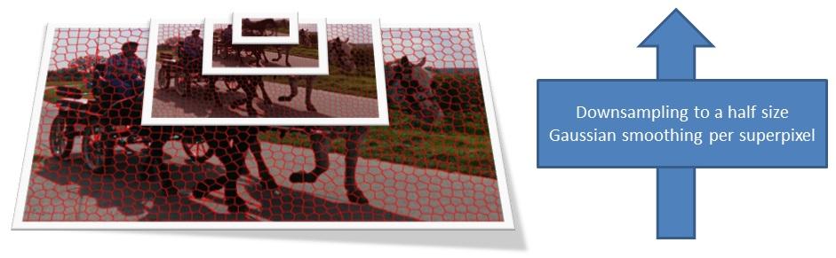 Bottom-up saliency model generation using superpixels