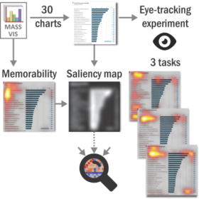 Exploring Visual Attention and Saliency Modeling for Task-Based Visual Analysis